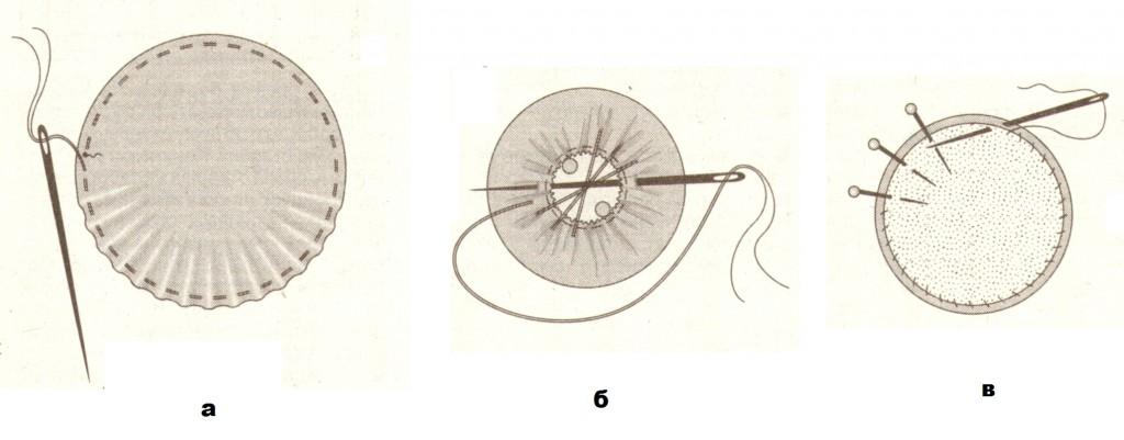 Технология обтягивания пуговицы