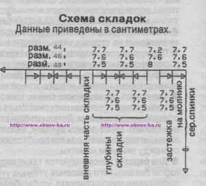 Схема складок