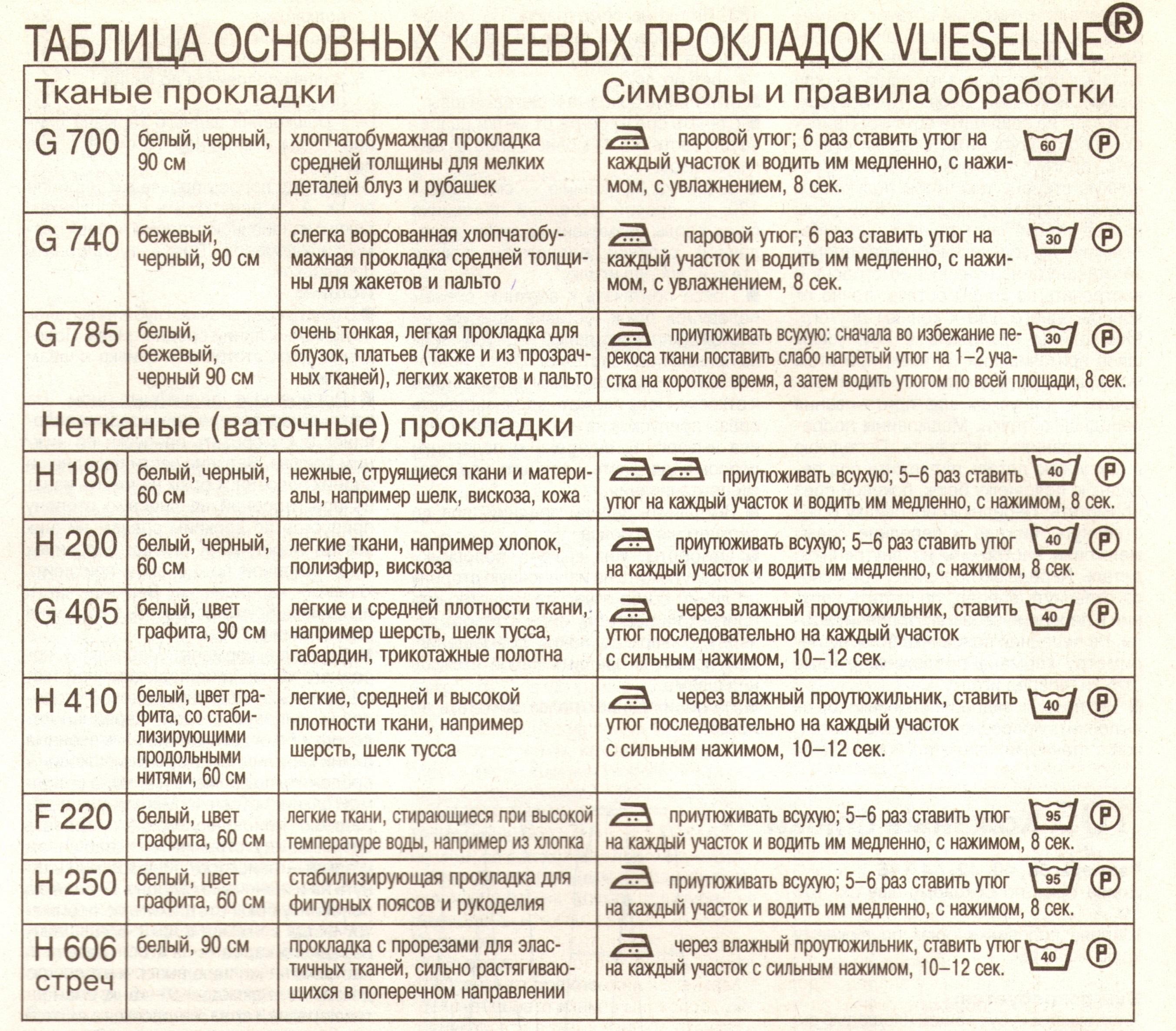 Таблица клеевых прокладок